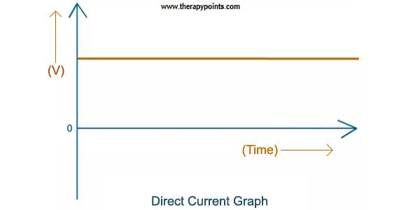 Direct Current Therapeutic Use graph